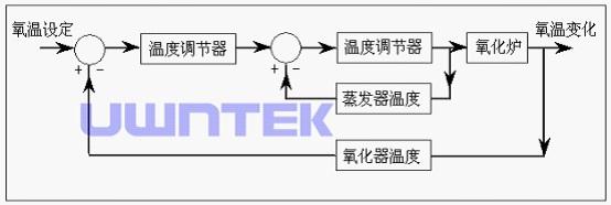 甲醛浓度检测电路设计