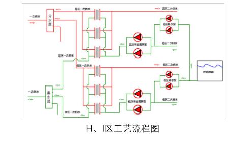 uw2100工业物联网控制器无人值守换热站应用案例